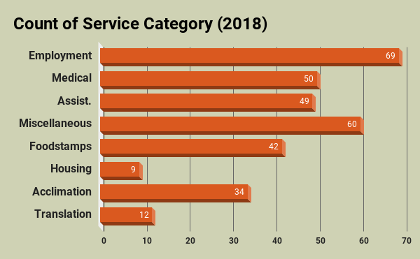 Count of Service Category 2018